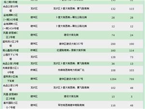 【18.5.14】齐齐哈尔新房成交19套 5479/�O 二手80套