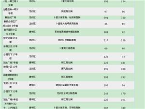 【18.5.15】齐齐哈尔新房成交13套 5220/�O 二手76套