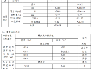 重庆市建设项目环境影响评价文件批准书