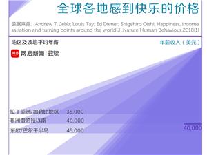 中国人要挣多少钱,才可以买到快乐?