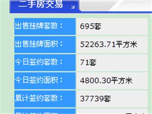 【18.5.22】齐齐哈尔新房成交13套 4480/�O 二手71套