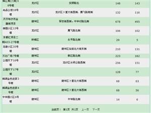 【18.5.23】齐齐哈尔新房成交11套 6024/�O 二手53套