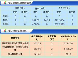【18.5.24】齐齐哈尔新房成交17套 5385/�O 二手59套