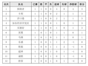 澳门太阳城平台县第七届足球联赛成绩公告