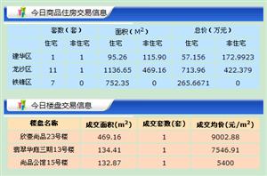 【18.5.29】�R�R哈��新房成交22套 5284/�O 二手69套