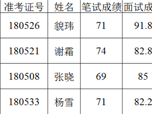 南京市六合区图书馆招聘体检人员名单公示