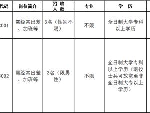 【转需】揭阳市纪委监委招聘6人公告!大专可报!