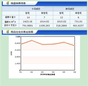 【18.6.6】�R�R哈��新房成交21套 5565/�O 二手72套