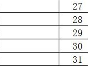六合区 金牛湖街道城管协管员招聘面试人员名单
