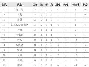 澳门太阳城平台县第七届足球联赛成绩公告 第三轮