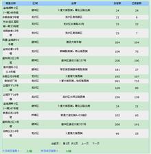 【18.6.13】�R�R哈��新房成交23套 5727元/�O 二手38套