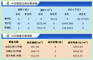 【18.6.14】�R�R哈��新房成交39套 5945元/�O 二手43套
