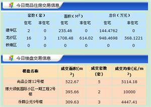 【18.6.15】�R�R哈��新房成交25套 5682元/�O 二手61套