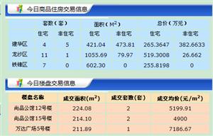 【18.6.19】�R�R哈��新房成交31套 5122元/�O 二手27套