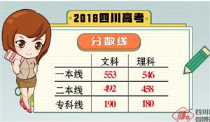 2018四川高考分数线出炉!一本线:文科553,理科546!