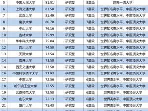 2018版最新中国大学排名榜1200强出炉!你的大学排第几?