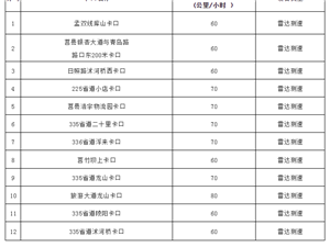 厉害了!莒县12处固定式监控测速设备升级!?#29366;?#27979;速!