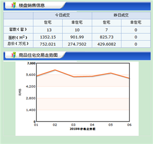 【18.6.25】�R�R哈��新房成交23套 5562元/�O 二手47套