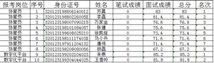南京市六合区 金牛湖街道招聘城管协管队员 招聘体检人员名单公示