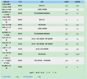 【18.6.26】�R�R哈��新房成交14套 5909元/�O 二手12套