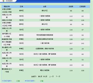【18.6.27】�R�R哈��新房成交22套 4826元/�O 二手40套