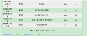 【18.6.28】�R�R哈��新房成交27套 5797元/�O 二手5套