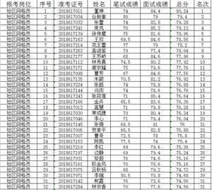 南京市六合区雄州街道招聘社区网格员体检人员名单公示