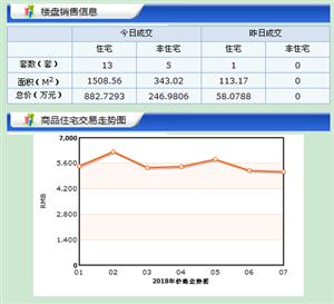 【18.7.2】�R�R哈��新房成交18套 5851元/�O 二手0套