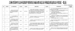 【城事】吉林省第四生态环境保护督察组白城市群众信访举报转办和边督边改公开情况一览表
