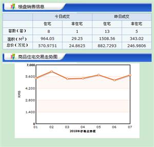 【18.7.3】�R�R哈��新房成交9套 5923元/�O 二手0套