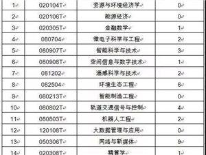 省教育厅发布名单!急需专业和就业率低的专业都有哪些?
