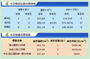 【18.7.5】�R�R哈��新房成交12套 5978元/�O 二手0套