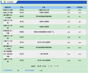 【18.7.6】�R�R哈��新房成交5套 4704元/�O 二手1套