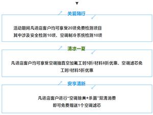 """【哈弗夏季服务节】""""氟""""气满满,最高可享5折优惠!"""