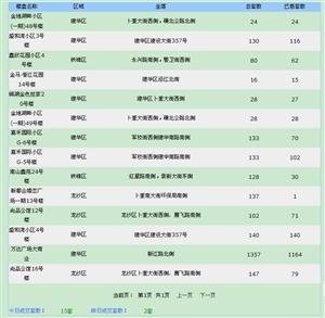 【18.7.9】�R�R哈��新房成交15套 6974元/�O 二手房5套