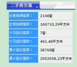 【18.7.10】�R�R哈��新房成交10套 4621元/�O 二手房7套