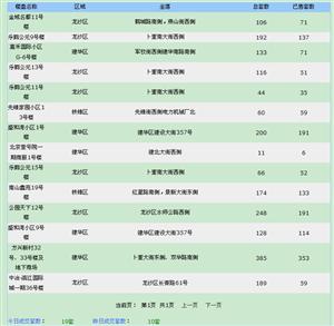 【18.7.11】�R�R哈��新房成交19套 5092元/�O 二手房5套