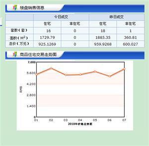 【18.7.12】�R�R哈��新房成交16套 5348元/�O 二手房0套