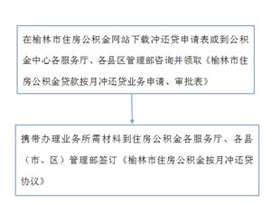 """榆林市公积金中心按月""""冲还贷""""业务正式上线"""