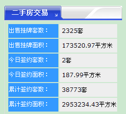 【18.7.13】�R�R哈��新房成交7套 5124元/�O 二手房2套