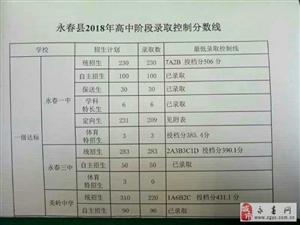 快讯!永春县2018年一级达标高中录取分数线公布!