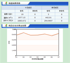 【18.7.16】�R�R哈��新房成交19套 5491元/�O 二手房0套