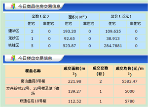 【18.7.17】�R�R哈��新房成交14套 5667元/�O 二手房0套