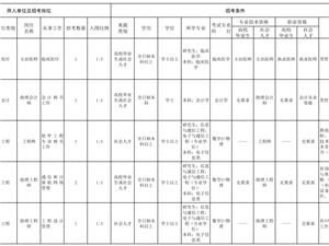 全军首次面向社会公开招考文职人员岗位计划(空军部队南京片招考计划)