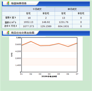 【18.7.19】�R�R哈��新房成交20套 5520元/�O