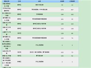 【18.7.19】齐齐哈尔新房成交20套 5520元/�O
