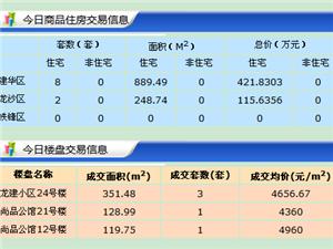 【18.7.20】齐齐哈尔新房成交18套 5276元/�O