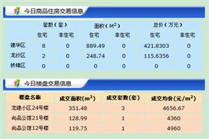 【18.7.20】�R�R哈��新房成交18套 5276元/�O