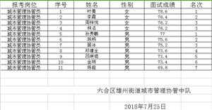 南京市六合区雄州街道招聘城市管理协管员体检人员名单公示