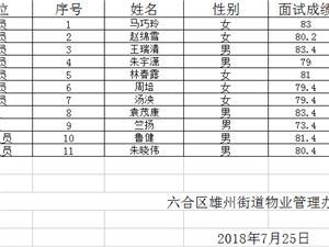 南京市六合区雄州街道物业管理办公室招聘体检人员名单公示